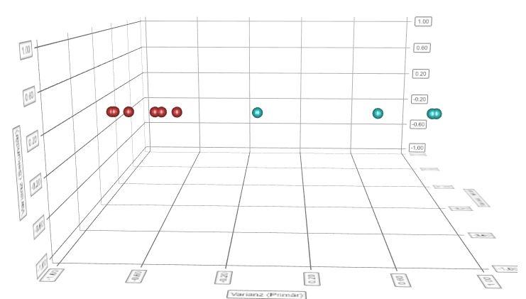 Feuchtigkeitsaufnahme PA6 unterscheiden NIR Clusterdarstellung