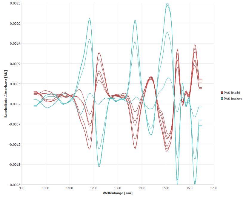 Feuchtigkeitsaufnahme PA6 unterscheiden NIR Differenzdarstellung