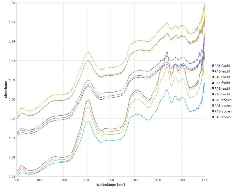 Feuchtigkeitsaufnahme PA6 unterscheiden NIR Rohspektren