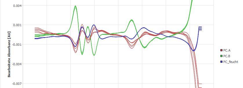 Feuchtigkeitsaufnahme PC unterscheiden NIR Differenzdarstellung
