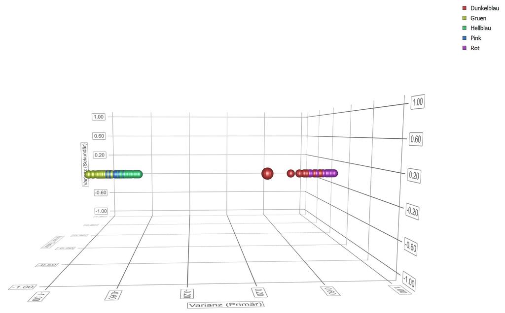 Clusterdarstellung PVC Mischung mit unterschiedlichen TiO2 Anteilen. Gruppen mit hohem und niedrigem TiO2 Anteil