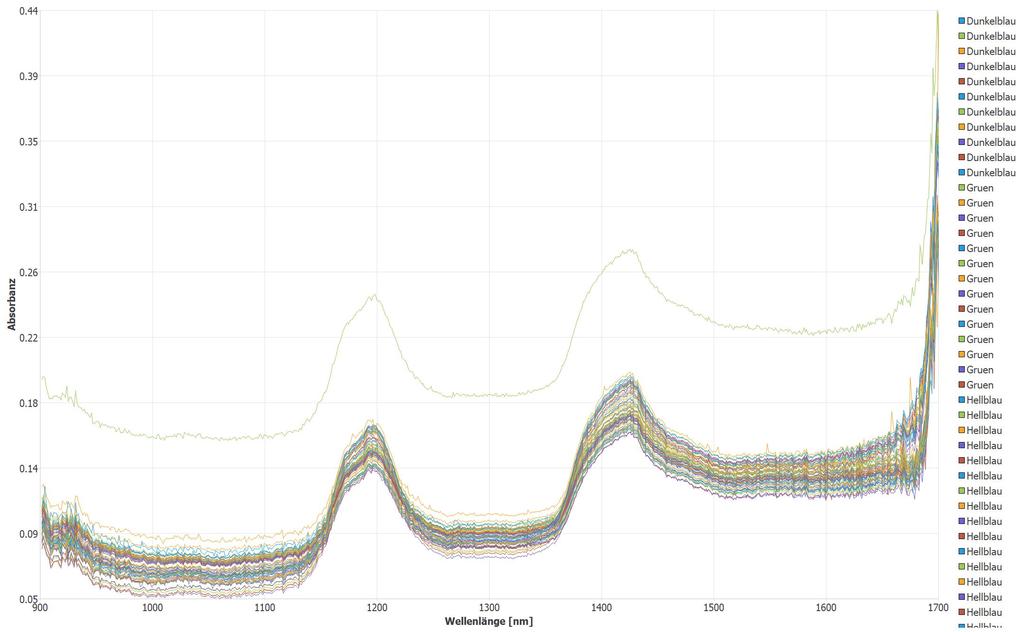 Rohspektrum PVC Mischung mit unterschiedlichen TiO2 Anteilen