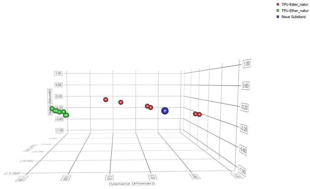 TPU Ether & Ester. 3D Clusterdarstellung bestätigt: Es handelt sich um TPU Ester.