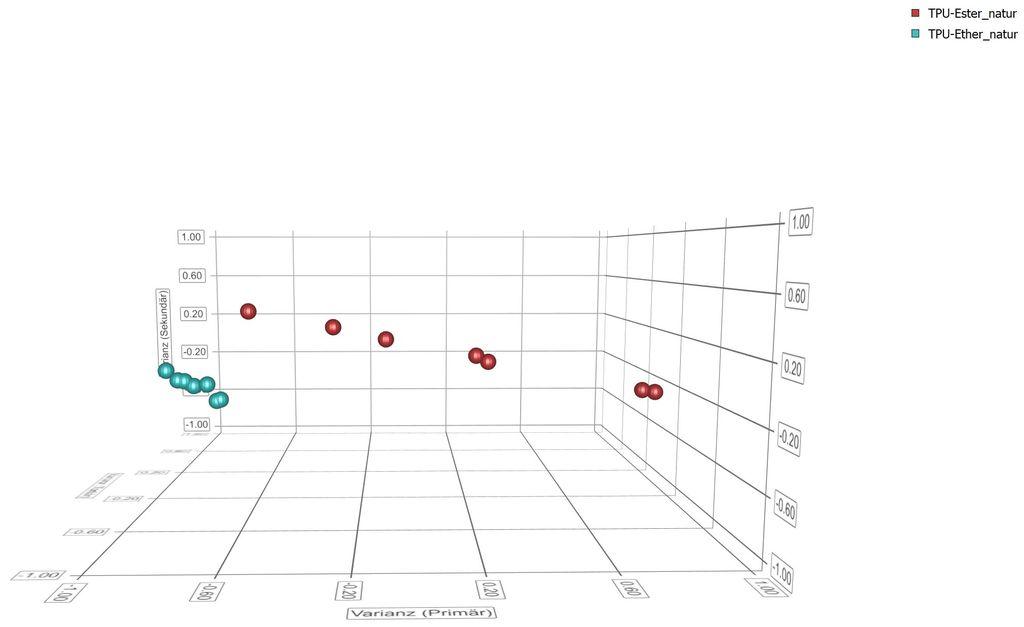 TPU Ether & Ester NIR Spektren. Abstrahierte 3D Clusterdarstellung. Klare Unterscheidung