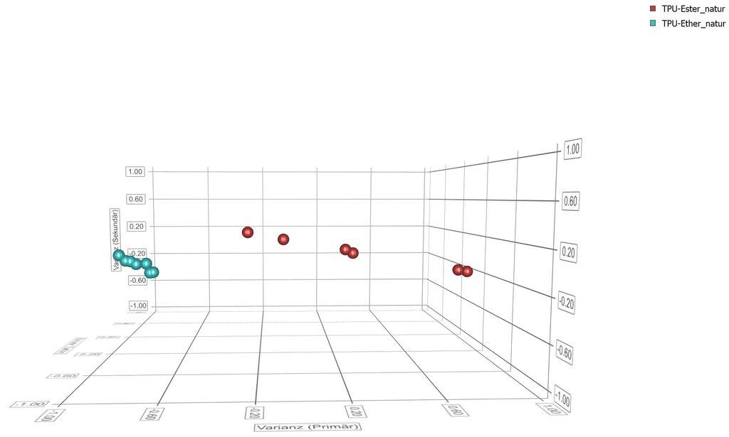 TPU Ether & Ester Spektren. Abstrahierte 3D Clusterdarstellung. Messung mit größter Streuung gelöscht