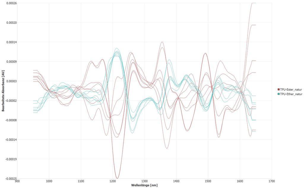 TPU Ether & Ester Granulat natur. Differenzdarstellung NIR Spektren. Relative Unterschiede groß, absolute Unterschiede sehr klein